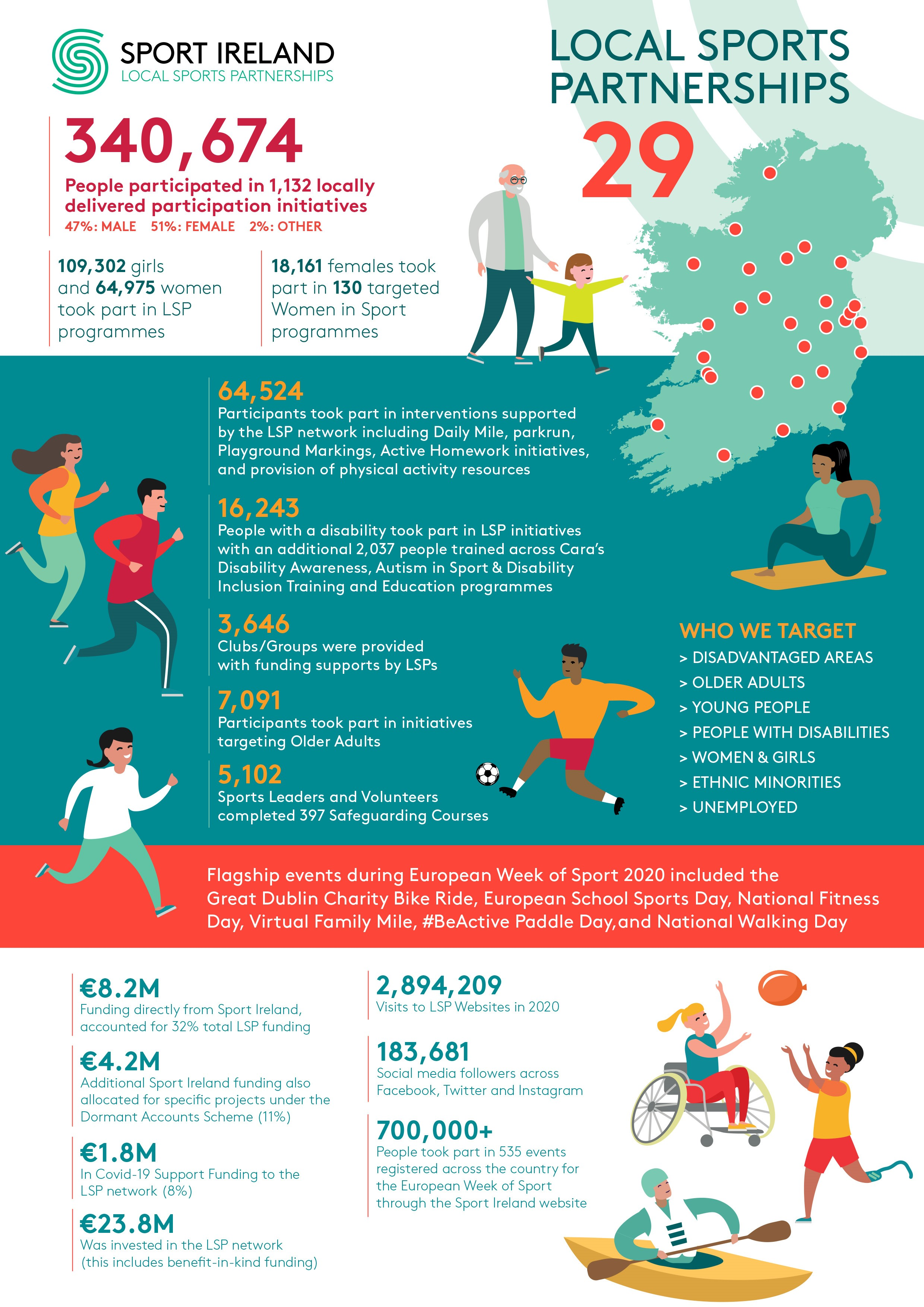 LSP_Infographic_Annual Report