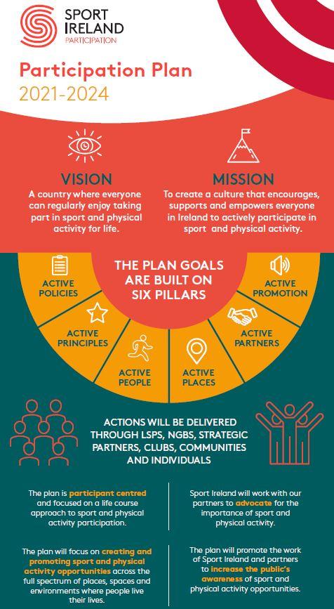 PARTICIPATION_PLAN_Infographic